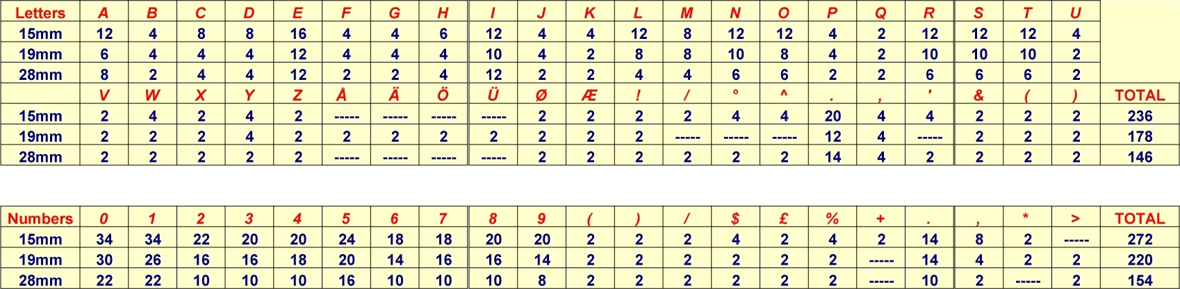 Letter and Number Sets spreadsheet